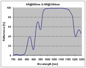 06_AR808nm_HR@1064nm for laser diode pumping of Nd_YAG rods