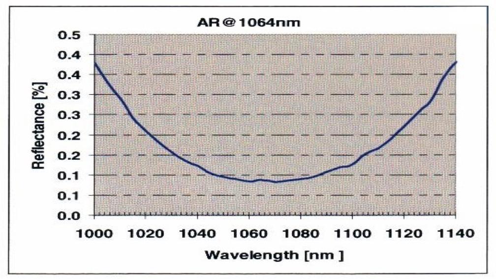 NdYAG Reflectance with AR coating