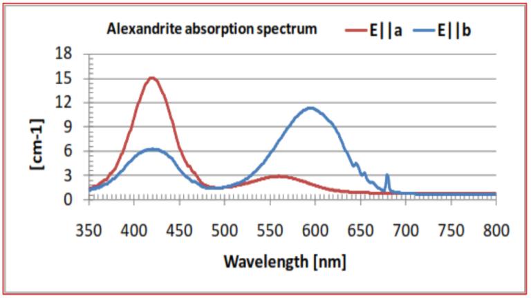 alexandrite absorption spectrum